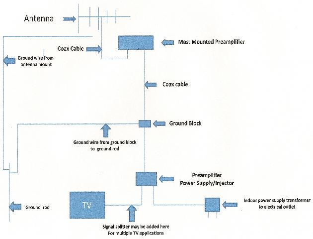 tv antenna installation guidelines section 5 basic tv antenna system configuration and wiring diagram >