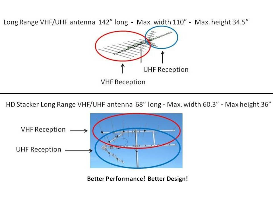 Hd Stacker antenna design